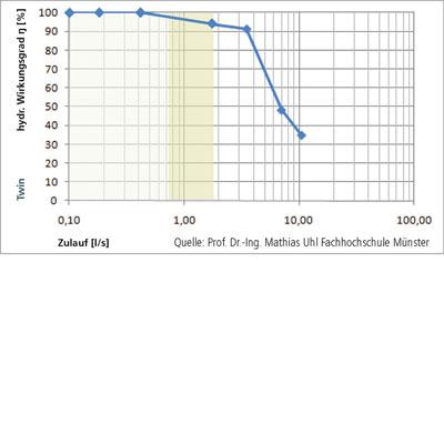 3P Twinfilter Wirkungsgrad