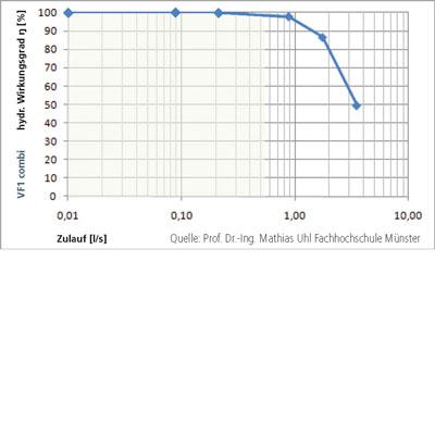 Regenwasserfilter Volumenfilter VF1 combi Wirkungsgrad