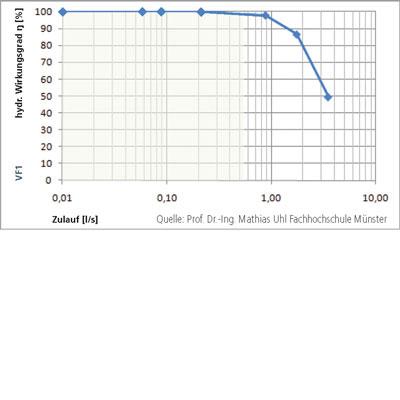 3P Volumenfilter VF1 Wirkungsgrad