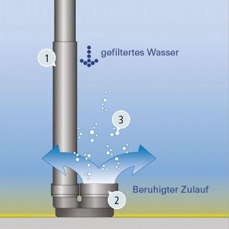 Beruhigter Zulauf für Regenwasser mit der Nennweite DN 150 – Bild 2