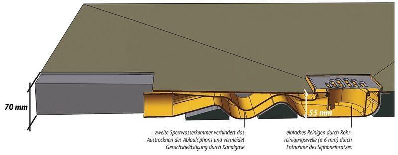 Duschboard Superflach 70mm inkl. Ablauf  und werkseitiger Abdichtung | perfekt für die Renovierung
