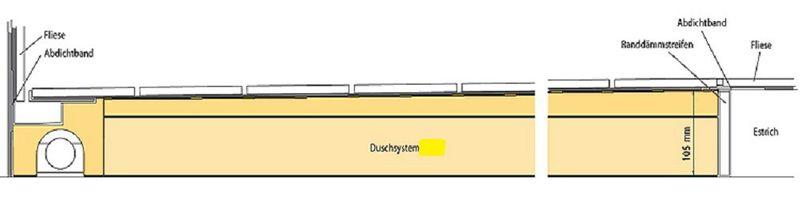 Duschboard | waagerechte Ablauf | werkseitiger Abdichtung | perfekt für die Renovierung/neubau Bild 4